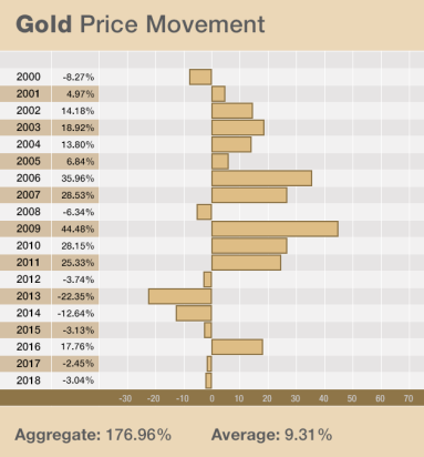 rosland-gold-price-chart-062619.png