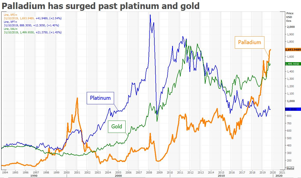 PALLADIUM GRAPHIC PRICE